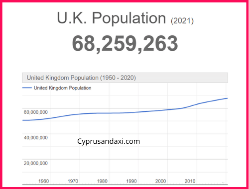 Population of the UK compared to Missouri