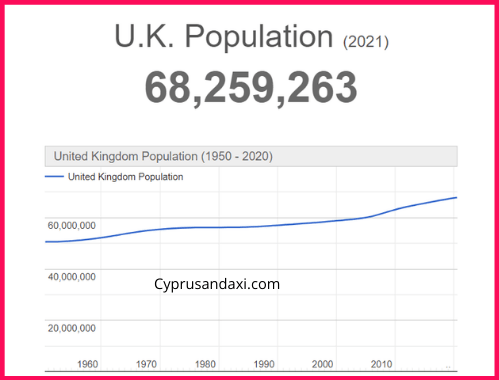 Population of the UK compared to Mongolia