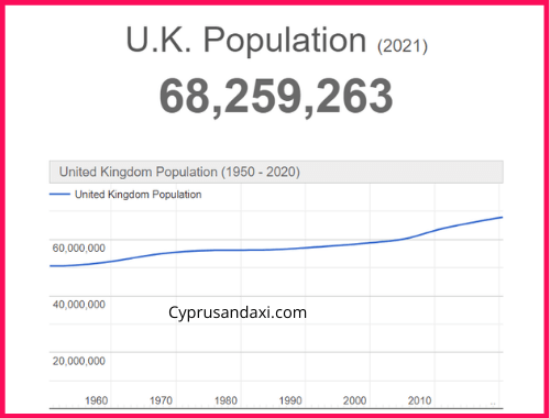 Population of the UK compared to Montana