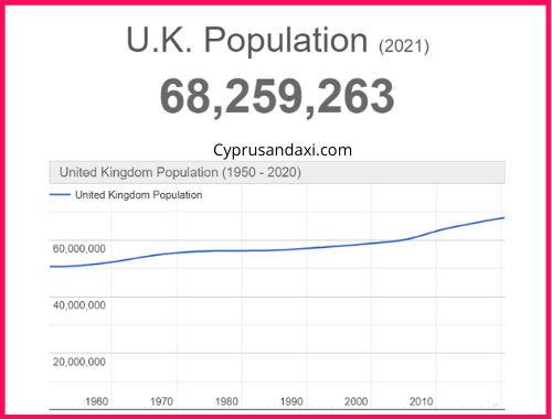 Population of the UK compared to New England