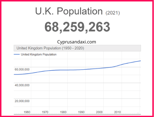 Population of the UK compared to Norway
