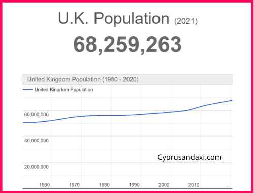 Population of the UK compared to Ontario