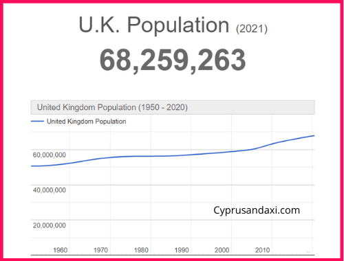Population of the UK compared to Puerto Rico