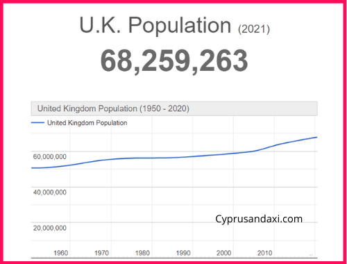 Population of the UK compared to Romania