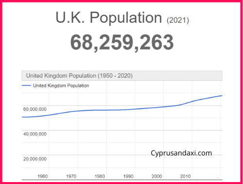 Population of the UK compared to Russia