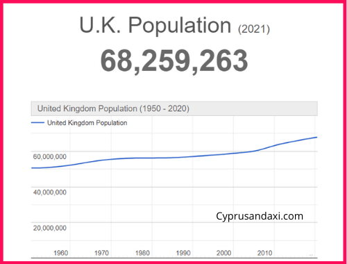 Population of the UK compared to Singapore