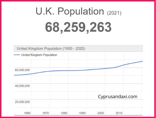 Population of the UK compared to Spain