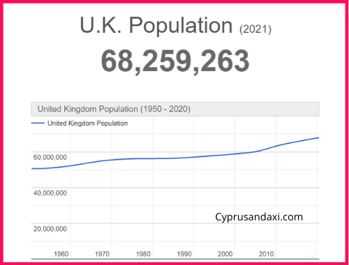Population of the UK compared to Tasmania