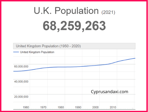 Population of the UK compared to Thailand
