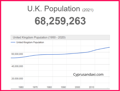 Population of the UK compared to Utah