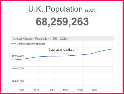 Population of the UK compared to Vermont