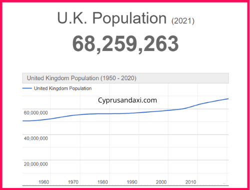 Population of the UK compared to Victoria