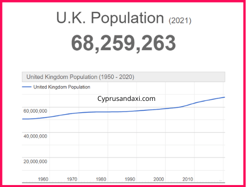 Population of the UK compared to Virginia