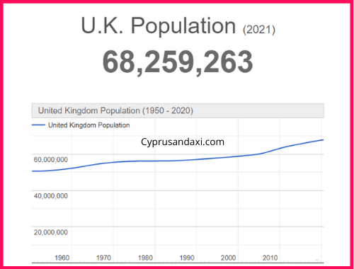Population of the UK compared to Washington