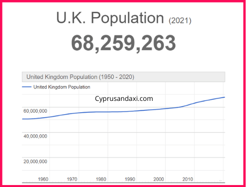 Population of the UK compared to Western Australia