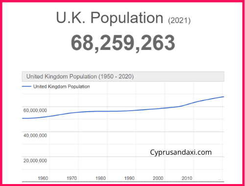 Population of the UK compared to the Philippines