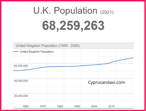 Population of the UK compared to the country of Georgia
