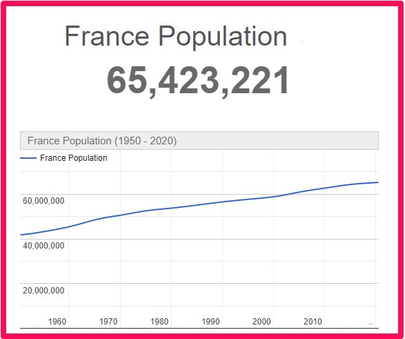 population of France compared to Northern Irelan