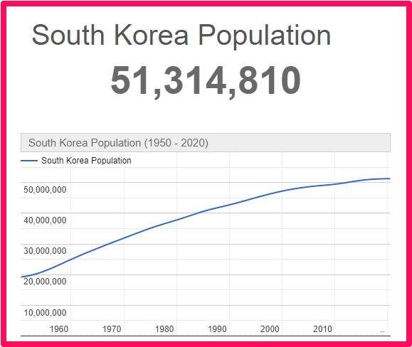 population of South Korea compared to Northern Ireland