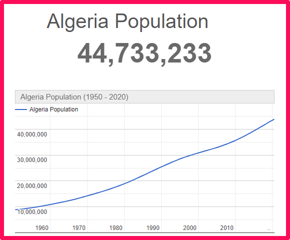 Population of Algeria compared to France