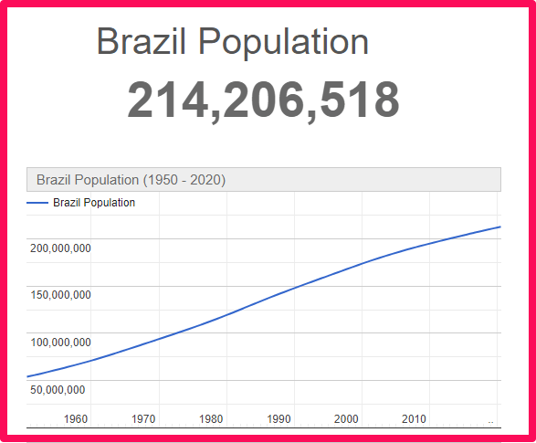 Population of Brazil compared to Spain