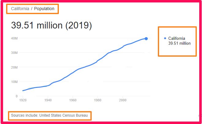 Population of California compared to France