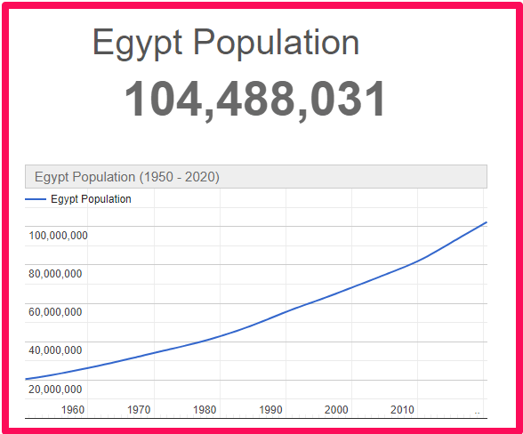 Population of Egypt compared to France