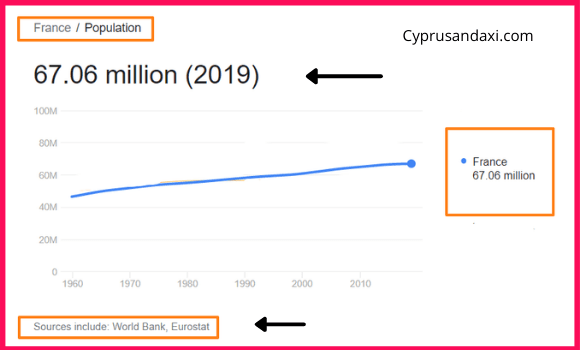 Population of France compared to Ghana
