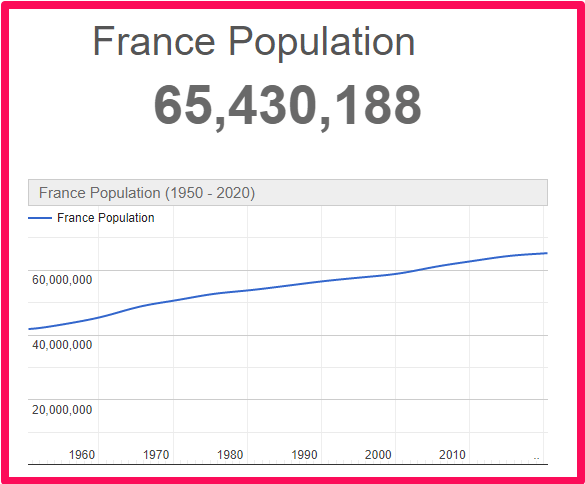 Population of France compared to Majorca