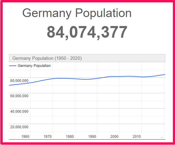 Population of Germany compared to France