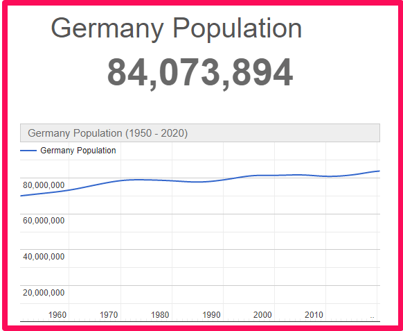 Population of Germany compared to Spain