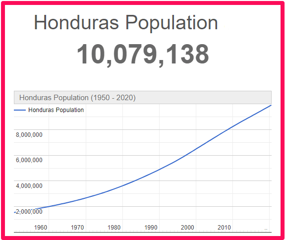 Population of Honduras compared to Spain