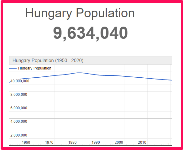 Population of Hungary compared to Spain