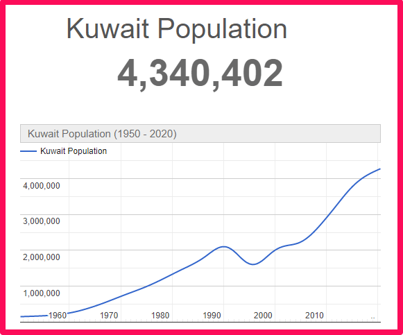 Population of Kuwait compared to Spain