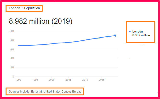 Population of London compared to Spain