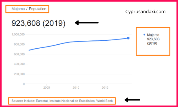 Population of Majorca compared to France
