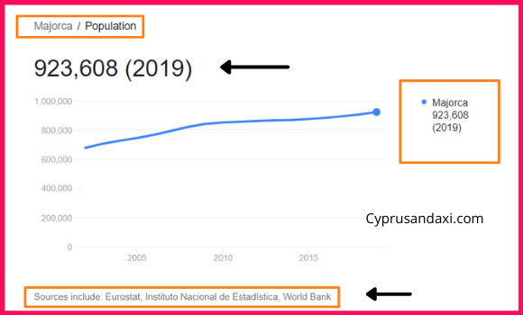 Population of Majorca compared to Luxembourg