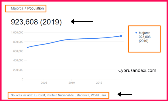 Population of Majorca compared to Serbia