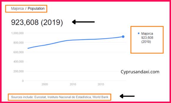 Population of Majorca compared to Tasmania
