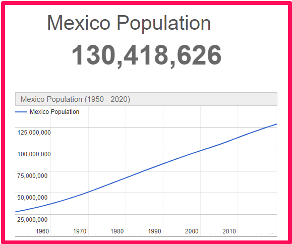 Population of Mexico compared to Spain