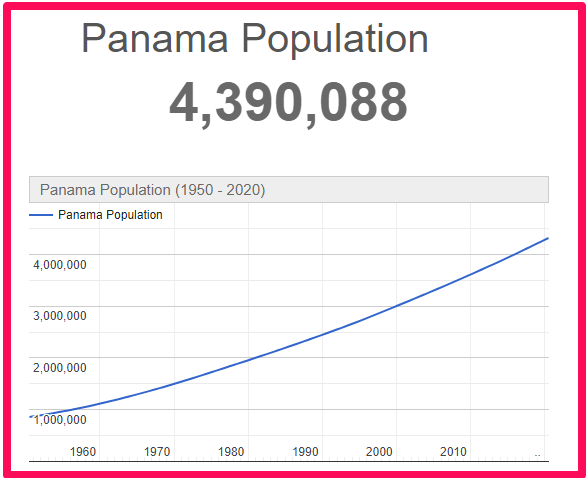 Population of Panama compared to Spain
