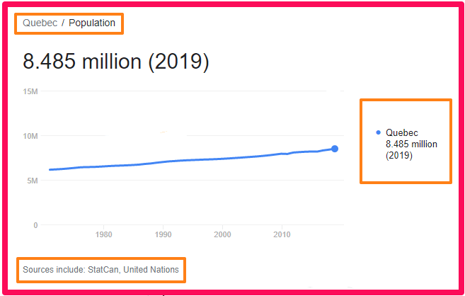 Population of Quebec compared to Spain