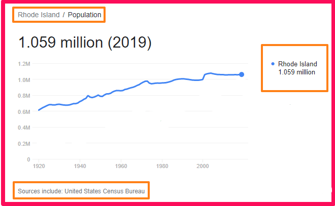 Population of Rhode Island compared to Spain