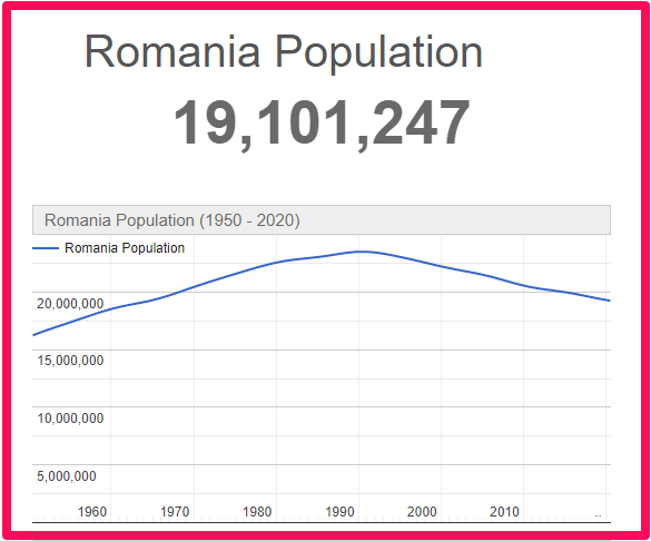 Population of Romania compared to Spain