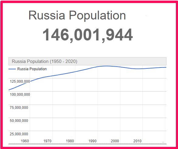 Population of Russia compared to Spain