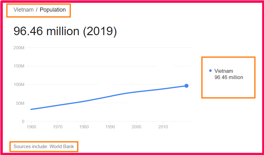 Population of Vietnam compared to the UK