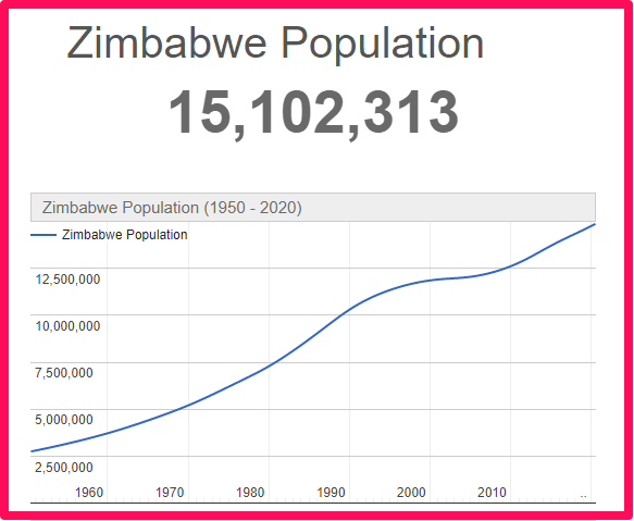 Population of Zimbabwe compared to Spain
